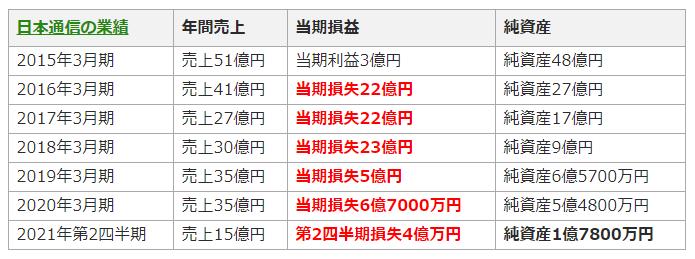 日本通信の業績